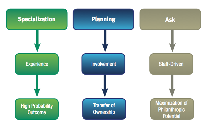Specialization / Planning / Ask Chart